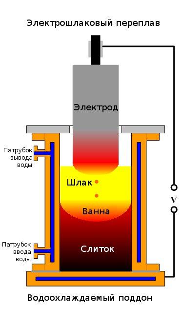 Схема электрошлакового переплава. Производство отливок фланцев стальных и других деталей трубопроводов.