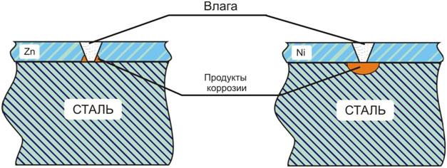 Схема коррозионных процессов в металлах с покрытием из цинка и никеля
