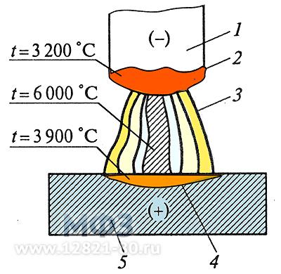 Схема электрической сварочной