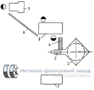 Схема расположения оборудования на заготовительном участке. Производство заготовок для фланцев, заглушек, колец.