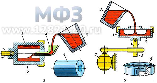 Схема изготовления отливок